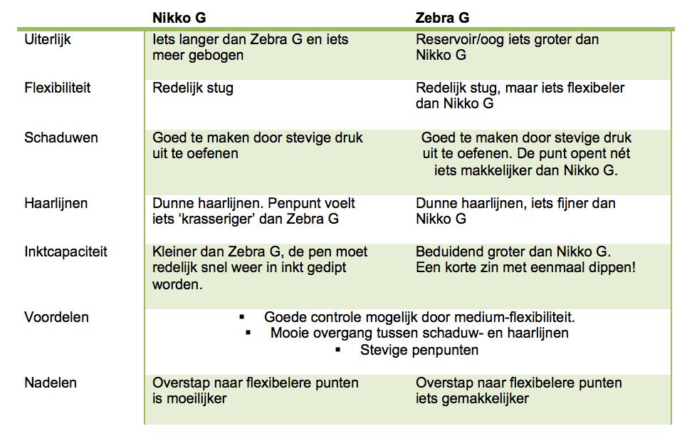 Kalligrafie penpunt verschillen zebra g en nikko g